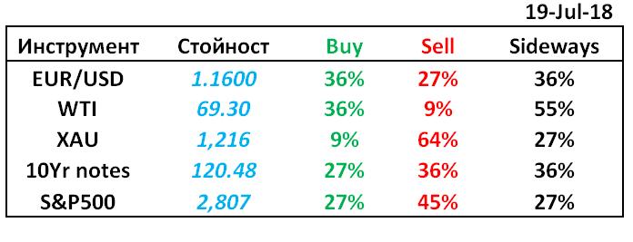 rezultati-ot-collective-mindset-treyding-glasuvane-eur-usd-petrol-zlato-10-godishni-obligacii-s-p500